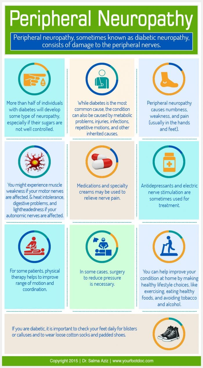 Peripheral Neuropathy infographic by Dr. Salma Aziz from YourFootDoc.com